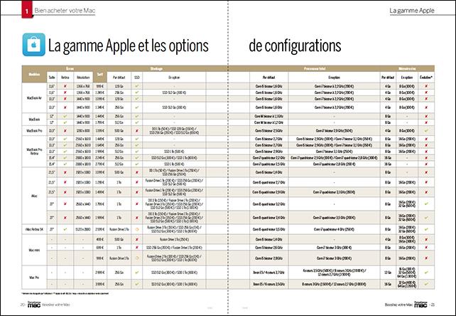 Compétence Mac 41 • Chouchouter votre Mac ou en acheter un neuf ?
