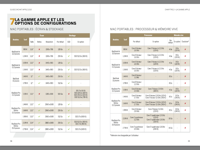 Compétence Mac • Guide d'achat Mac 2015 • Quel modèle ? Quelles options ? (ebook)